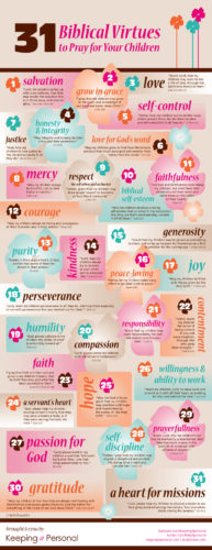 31 Biblical Virtues to pray for your kids, from Bob Hostetler and Keeping It Personal.