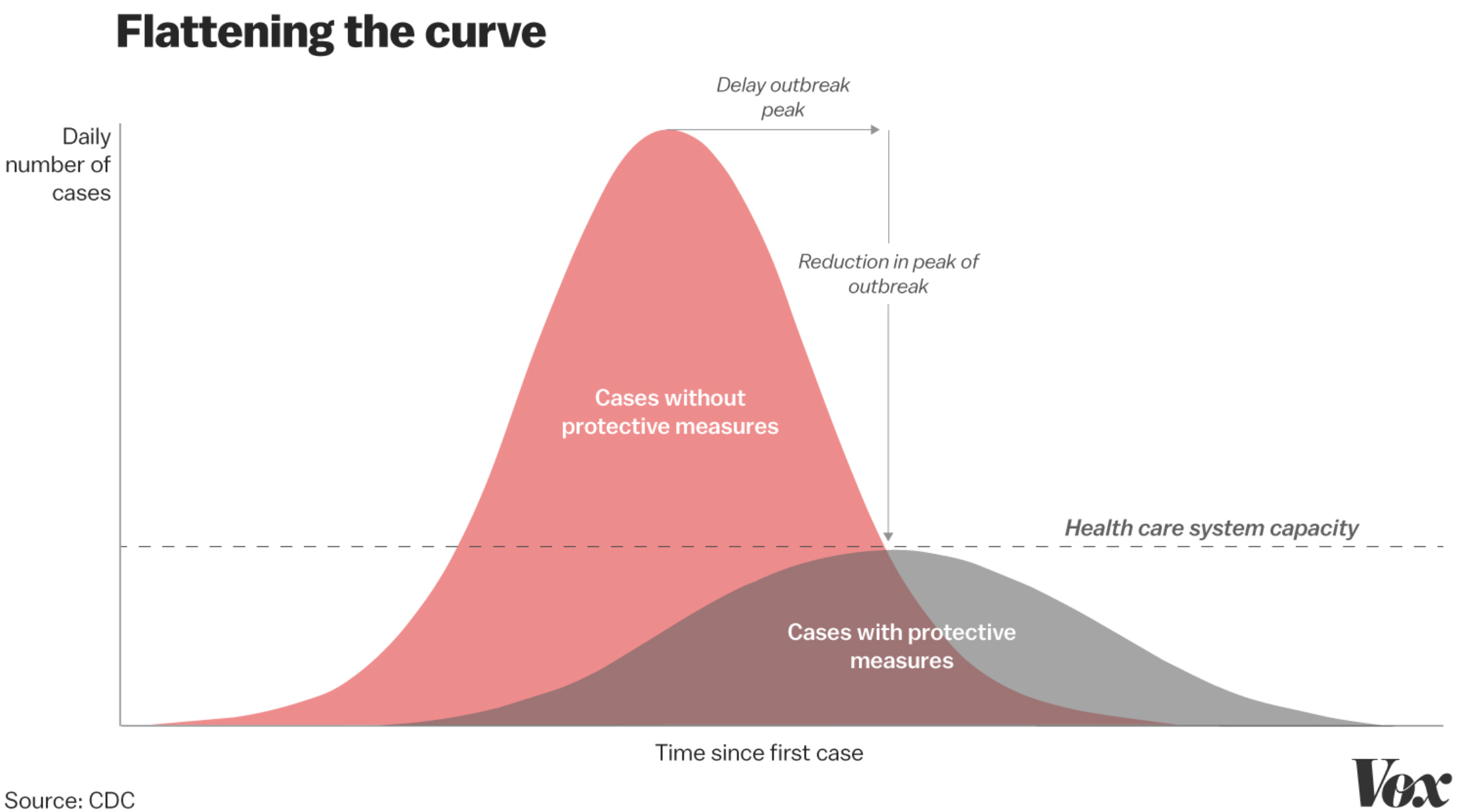 Flattening the curve of an epidemic means slowing the rate of spread to keep it within the capacity of the health care system.